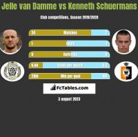 Jelle van Damme vs Kenneth Schuermans h2h player stats