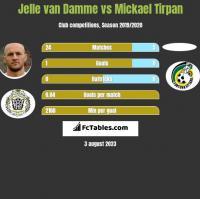 Jelle van Damme vs Mickael Tirpan h2h player stats