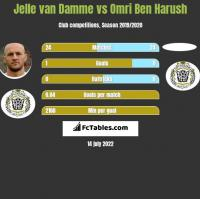 Jelle van Damme vs Omri Ben Harush h2h player stats