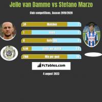 Jelle van Damme vs Stefano Marzo h2h player stats