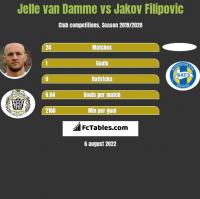 Jelle van Damme vs Jakov Filipovic h2h player stats