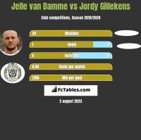 Jelle van Damme vs Jordy Gillekens h2h player stats