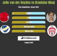 Jelle van der Heyden vs Branislav Ninaj h2h player stats