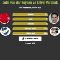 Jelle van der Heyden vs Calvin Verdonk h2h player stats