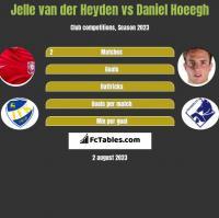 Jelle van der Heyden vs Daniel Hoeegh h2h player stats