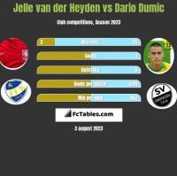 Jelle van der Heyden vs Dario Dumic h2h player stats