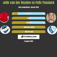 Jelle van der Heyden vs Felix Passlack h2h player stats