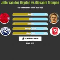 Jelle van der Heyden vs Giovanni Troupee h2h player stats
