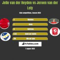 Jelle van der Heyden vs Jeroen van der Lely h2h player stats