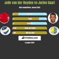Jelle van der Heyden vs Jurien Gaari h2h player stats