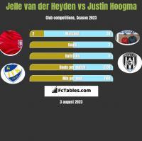 Jelle van der Heyden vs Justin Hoogma h2h player stats
