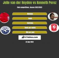 Jelle van der Heyden vs Kenneth Perez h2h player stats