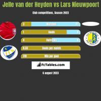 Jelle van der Heyden vs Lars Nieuwpoort h2h player stats