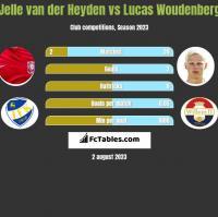 Jelle van der Heyden vs Lucas Woudenberg h2h player stats