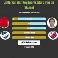 Jelle van der Heyden vs Marc van de Maarel h2h player stats