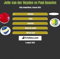 Jelle van der Heyden vs Paul Quasten h2h player stats
