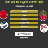 Jelle van der Heyden vs Peet Bijen h2h player stats