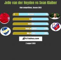 Jelle van der Heyden vs Sean Klaiber h2h player stats
