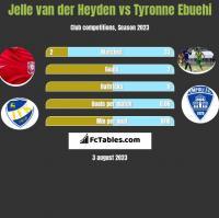 Jelle van der Heyden vs Tyronne Ebuehi h2h player stats