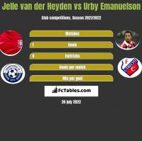 Jelle van der Heyden vs Urby Emanuelson h2h player stats