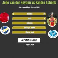 Jelle van der Heyden vs Xandro Schenk h2h player stats