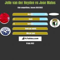 Jelle van der Heyden vs Jose Matos h2h player stats