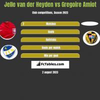 Jelle van der Heyden vs Gregoire Amiot h2h player stats
