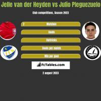 Jelle van der Heyden vs Julio Pleguezuelo h2h player stats