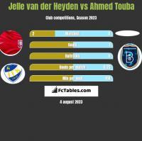 Jelle van der Heyden vs Ahmed Touba h2h player stats