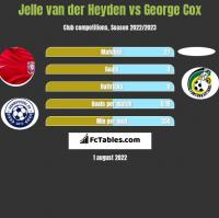 Jelle van der Heyden vs George Cox h2h player stats