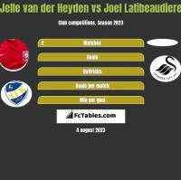 Jelle van der Heyden vs Joel Latibeaudiere h2h player stats