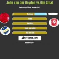 Jelle van der Heyden vs Gijs Smal h2h player stats