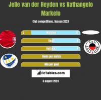 Jelle van der Heyden vs Nathangelo Markelo h2h player stats