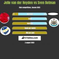Jelle van der Heyden vs Sven Botman h2h player stats