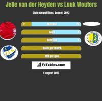 Jelle van der Heyden vs Luuk Wouters h2h player stats