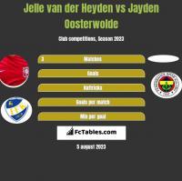 Jelle van der Heyden vs Jayden Oosterwolde h2h player stats