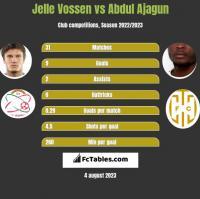 Jelle Vossen vs Abdul Ajagun h2h player stats