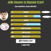 Jelle Vossen vs Bassem Srarfi h2h player stats