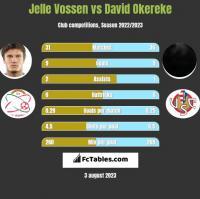 Jelle Vossen vs David Okereke h2h player stats