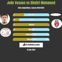 Jelle Vossen vs Dimitri Mohamed h2h player stats