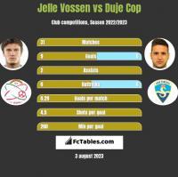 Jelle Vossen vs Duje Cop h2h player stats