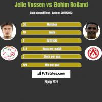 Jelle Vossen vs Elohim Rolland h2h player stats
