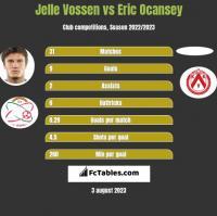 Jelle Vossen vs Eric Ocansey h2h player stats