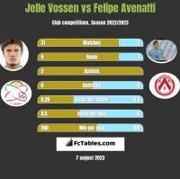 Jelle Vossen vs Felipe Avenatti h2h player stats