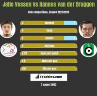 Jelle Vossen vs Hannes van der Bruggen h2h player stats