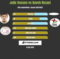 Jelle Vossen vs Kaveh Rezaei h2h player stats