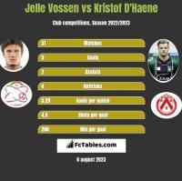 Jelle Vossen vs Kristof D'Haene h2h player stats