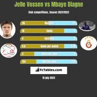 Jelle Vossen vs Mbaye Diagne h2h player stats