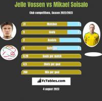 Jelle Vossen vs Mikael Soisalo h2h player stats