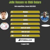 Jelle Vossen vs Obbi Oulare h2h player stats